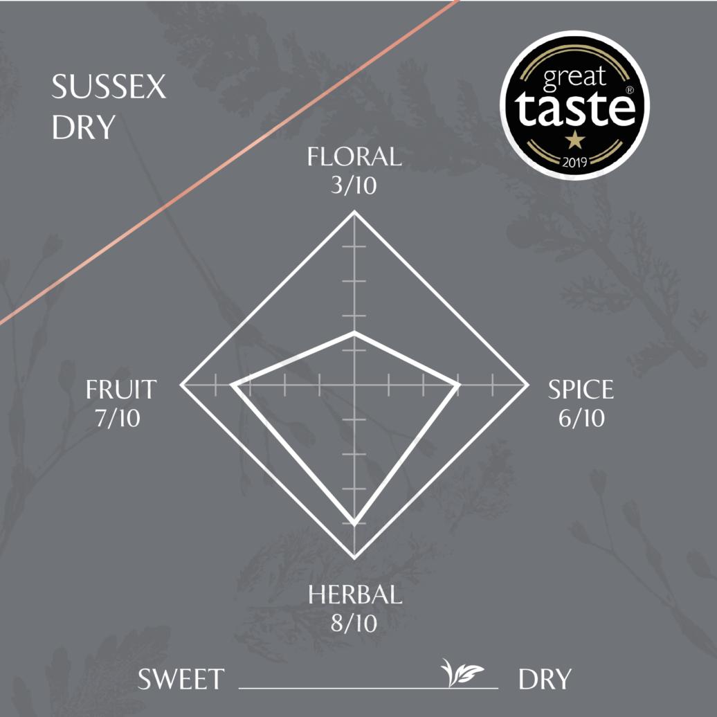 Slake Spirits Sussex Dry Gin Taste Profile